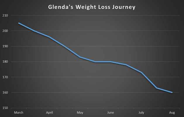 weight-loss-houston